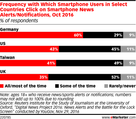 Frequency with Which Smartphone Users in Select Countries Click on Smartphone News Alerts/Notifications, Oct 2016 (% of respondents)
