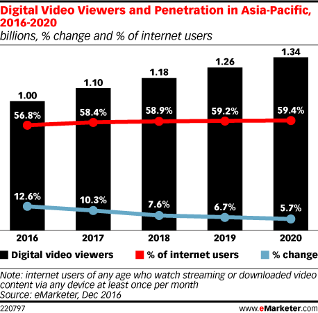 Digital Video Viewers and Penetration in Asia-Pacific, 2016-2020 (billions, % change and % of internet users)