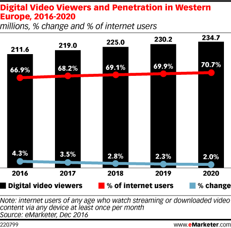 Digital Video Viewers and Penetration in Western Europe, 2016-2020 (millions, % change and % of internet users)