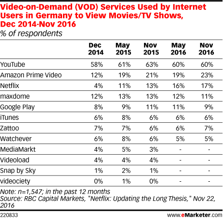 Video-on-Demand (VOD) Services Used by Internet Users in Germany to View Movies/TV Shows, Dec 2014-Nov 2016 (% of respondents)