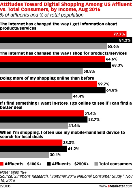 Attitudes Toward Digital Shopping Among US Affluent vs. Total Consumers, by Income, Aug 2016 (% of affluents and % of total population)