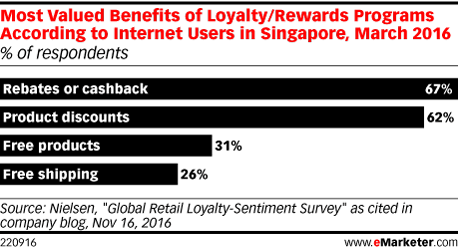 Most Valued Benefits of Loyalty/Rewards Programs According to Internet Users in Singapore, March 2016 (% of respondents)
