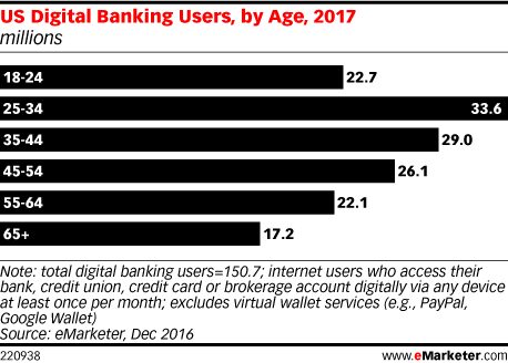 US Digital Banking Users, by Age, 2017 (millions)