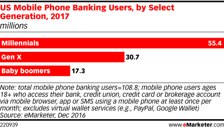 US Mobile Phone Banking Users, by Select Generation, 2017 (millions)