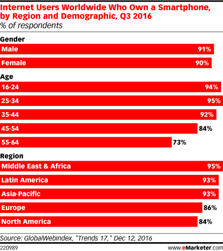 Internet Users Worldwide Who Own a Smartphone, by Region and Demographic, Q3 2016 (% of respondents)