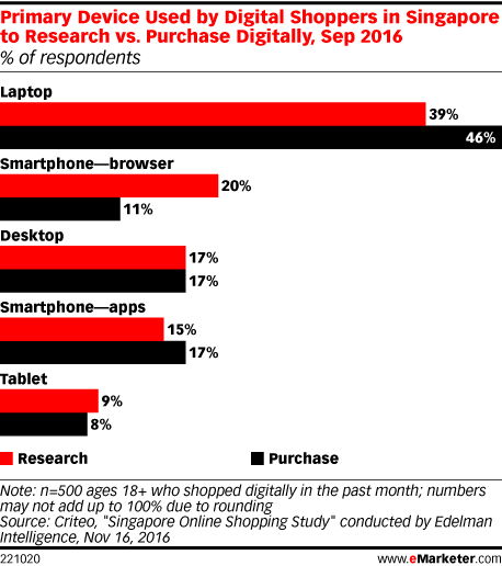 Primary Device Used by Digital Shoppers in Singapore to Research vs. Purchase Digitally, Sep 2016 (% of respondents)