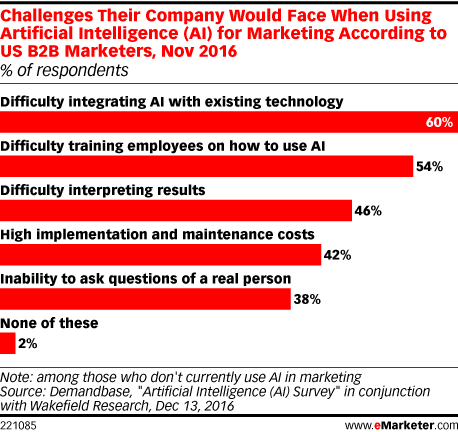 Challenges Their Company Would Face When Using Artificial Intelligence (AI) for Marketing According to US B2B Marketers, Nov 2016 (% of respondents)