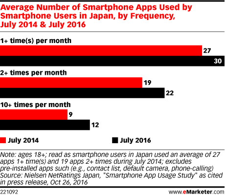 Average Number of Smartphone Apps Used by Smartphone Users in Japan, by Frequency, July 2014 & July 2016