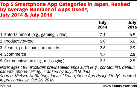 Top 5 Smartphone App Categories in Japan, Ranked by Average Number of Apps Used*, July 2014 & July 2016