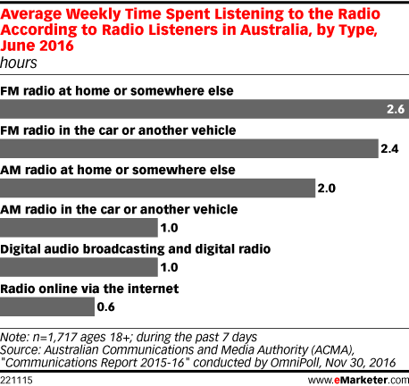 Average Weekly Time Spent Listening to the Radio According to Radio Listeners in Australia, by Type, June 2016 (hours)