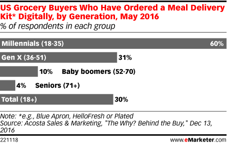 US Grocery Buyers Who Have Ordered a Meal Delivery Kit* Digitally, by Generation, May 2016 (% of respondents in each group)