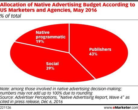 Allocation of Native Advertising Budget According to US Marketers and Agencies, May 2016 (% of total)