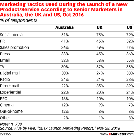 Marketing Tactics Used During the Launch of a New Product/Service According to Senior Marketers in Australia, the UK and US, Oct 2016 (% of respondents)