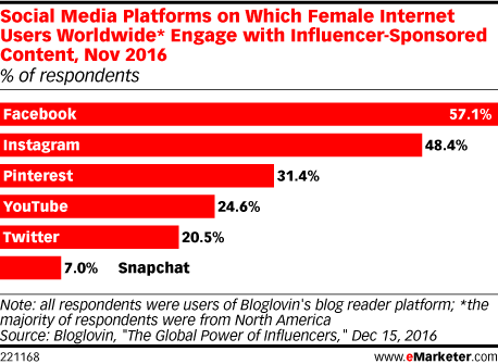 Social Media Platforms on Which Female Internet Users Worldwide* Engage with Influencer-Sponsored Content, Nov 2016 (% of respondents)