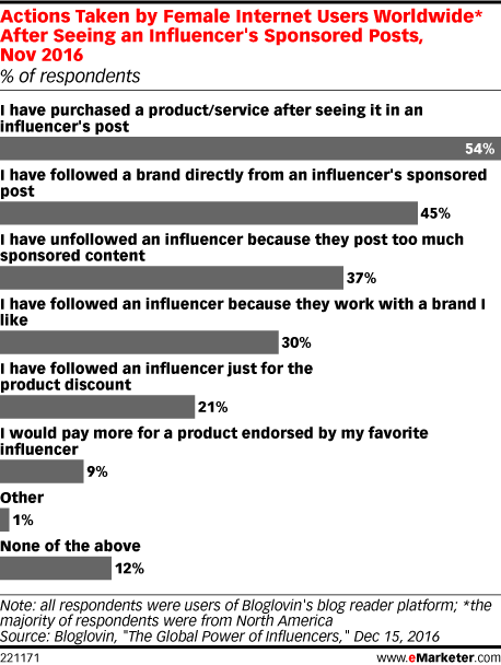 Actions Taken by Female Internet Users Worldwide* After Seeing an Influencer's Sponsored Posts, Nov 2016 (% of respondents)