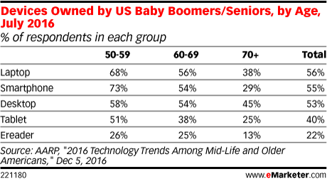 Devices Owned by US Baby Boomers/Seniors, by Age, July 2016 (% of respondents in each group)