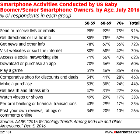 Smartphone Activities Conducted by US Baby Boomer/Senior Smartphone Owners, by Age, July 2016 (% of respondents in each group)
