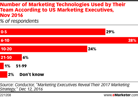 Number of Marketing Technologies Used by Their Team According to US Marketing Executives, Nov 2016 (% of respondents)