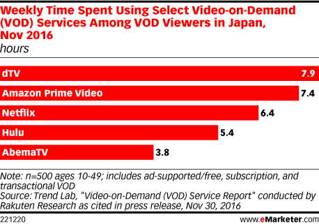 Weekly Time Spent Using Select Video-on-Demand (VOD