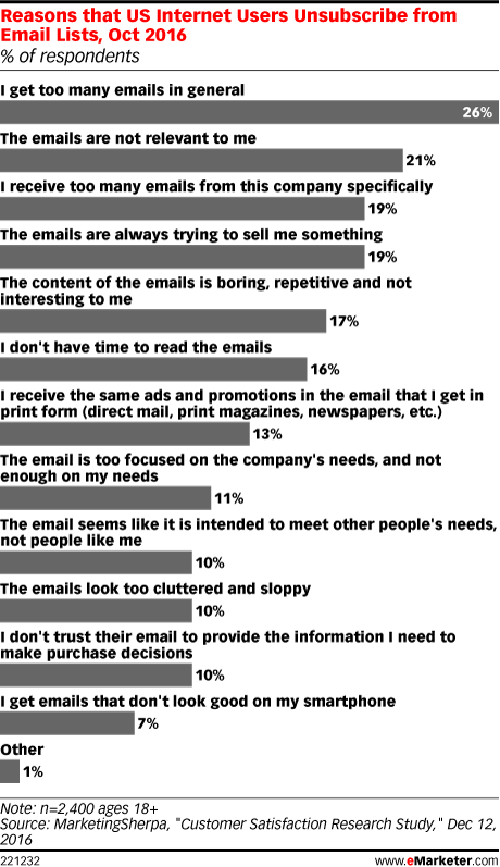 Reasons that US Internet Users Unsubscribe from Email Lists, Oct 2016 (% of respondents)