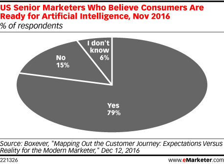 US Senior Marketers Who Believe Consumers Are Ready for Artificial Intelligence, Nov 2016 (% of respondents)