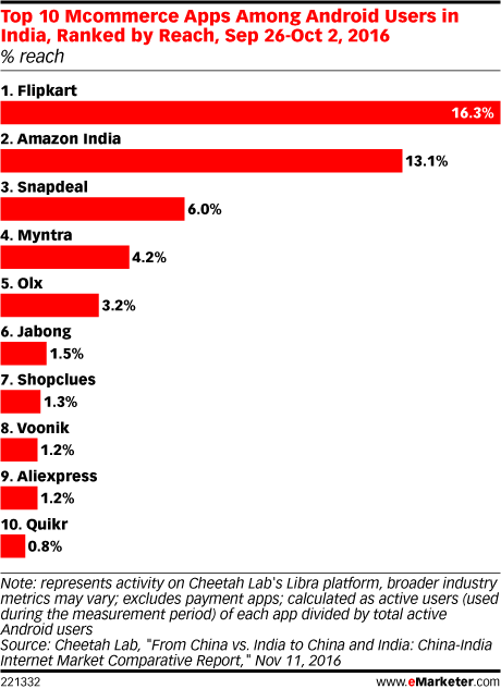 Top 10 Mcommerce Apps Among Android Users in India, Ranked by Reach, Sep 26-Oct 2, 2016 (% reach)