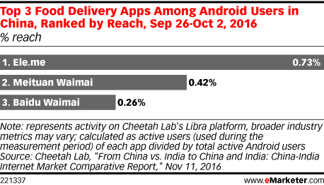 Top 3 Food Delivery Apps Among Android Users in China, Ranked by Reach, Sep 26-Oct 2, 2016 (% reach)