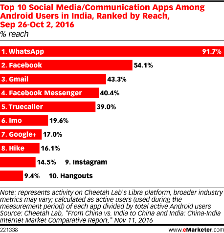 Top 10 Social Media/Communication Apps Among Android Users in India, Ranked by Reach, Sep 26-Oct 2, 2016 (% reach)