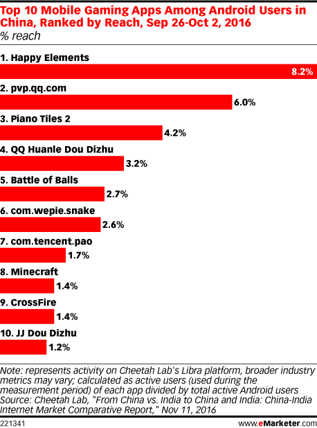 Top 10 Mobile Gaming Apps Among Android Users in China, Ranked by Reach, Sep 26-Oct 2, 2016 (% reach)