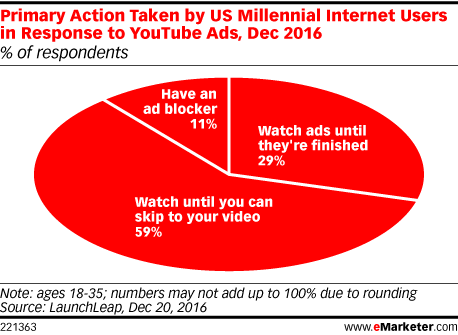 Primary Action Taken by US Millennial Internet Users in Response to YouTube Ads, Dec 2016 (% of respondents)