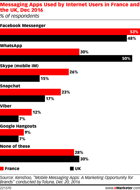 Messaging Apps Used by Internet Users in France and the UK, Dec 2016 (% of respondents)