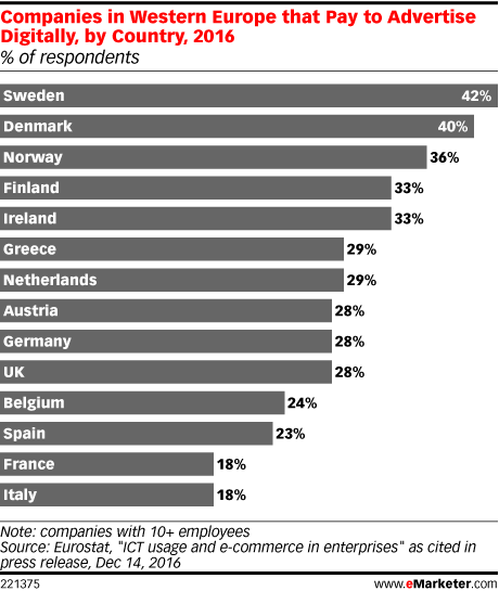 Companies in Western Europe that Pay to Advertise Digitally, by Country, 2016 (% of respondents)