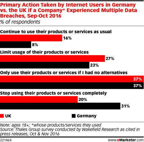 Primary Action Taken by Internet Users in Germany vs. the UK if a Company* Experienced Multiple Data Breaches, Sep-Oct 2016 (% of respondents)