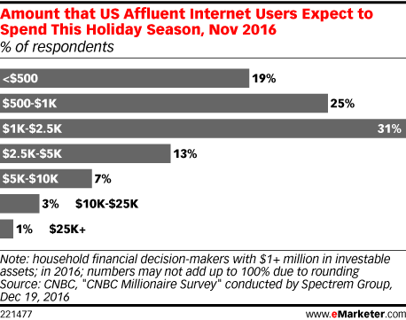 Amount that US Affluent Internet Users Expect to Spend This Holiday Season, Nov 2016 (% of respondents)