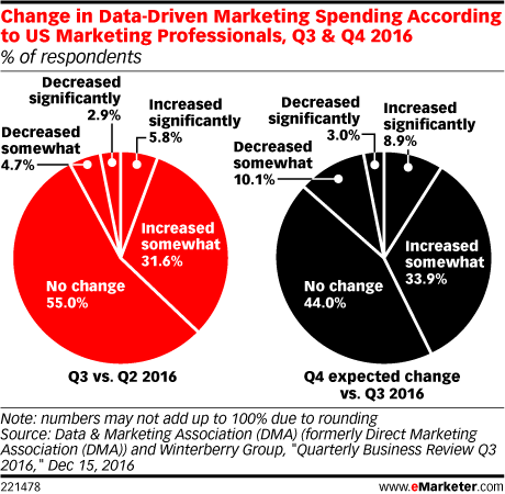 Change in Data-Driven Marketing Spending According to US Marketing Professionals, Q3 & Q4 2016 (% of respondents)