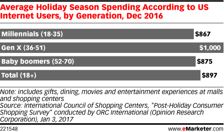Average Holiday Season Spending According to US Internet Users, by Generation, Dec 2016