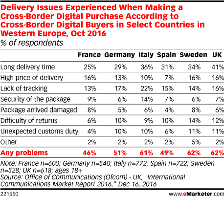Delivery Issues Experienced When Making a Cross-Border Digital Purchase According to Cross-Border Digital Buyers in Select Countries in Western Europe, Oct 2016 (% of respondents)