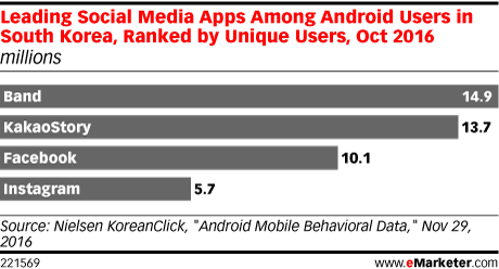 Leading Social Media Apps Among Android Users in South Korea, Ranked by Unique Users, Oct 2016 (millions)