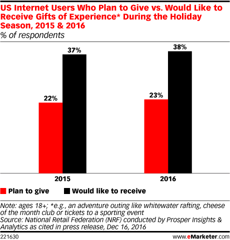 US Internet Users Who Plan to Give vs. Would Like to Receive Gifts of Experience* During the Holiday Season, 2015 & 2016 (% of respondents)