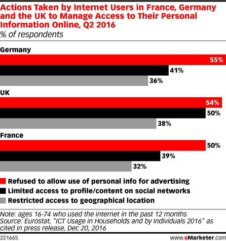 Actions Taken by Internet Users in France, Germany and the UK to Manage Access to Their Personal Information Online, Q2 2016 (% of respondents)
