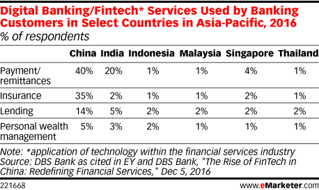 Digital Banking/Fintech* Services Used by Banking Customers in Select Countries in Asia-Pacific, 2016 (% of respondents)