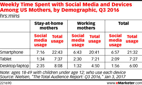 Weekly Time Spent with Social Media and Devices Among US Mothers, by Demographic, Q3 2016 (hrs:mins)