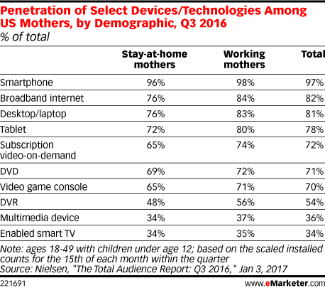 Penetration of Select Devices/Technologies Among US Mothers, by Demographic, Q3 2016 (% of total)