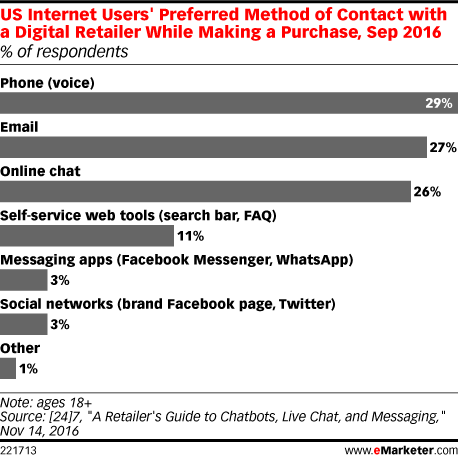US Internet Users' Preferred Method of Contact with a Digital Retailer While Making a Purchase, Sep 2016 (% of respondents)