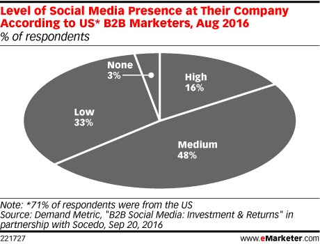 Level of Social Media Presence at Their Company According to US* B2B Marketers, Aug 2016 (% of respondents)