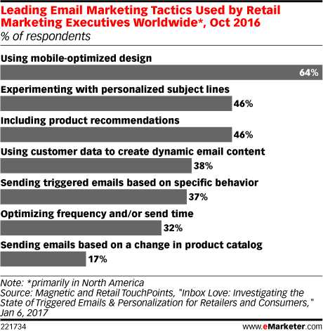 Leading Email Marketing Tactics Used by Retail Marketing Executives Worldwide*, Oct 2016 (% of respondents)