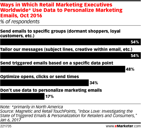 Ways in Which Retail Marketing Executives Worldwide* Use Data to Personalize Marketing Emails, Oct 2016 (% of respondents)