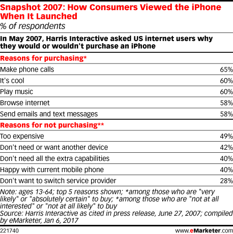 Snapshot 2007: How Consumers Viewed the iPhone When It Launched (% of respondents)