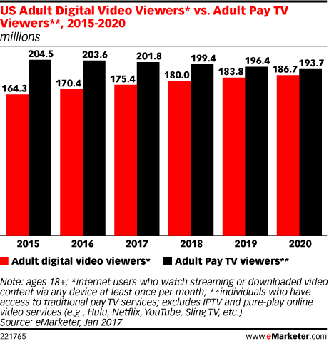 US Adult Digital Video Viewers* vs. Adult Pay TV Viewers**, 2015-2020 (millions)
