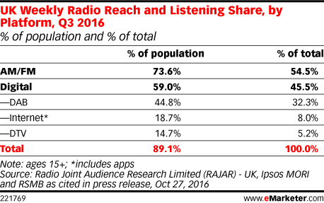 UK Weekly Radio Reach and Listening Share, by Platform, Q3 2016 (% of population and % of total)